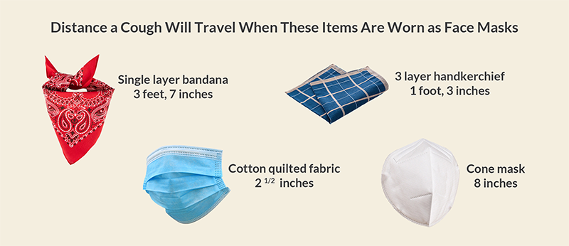 Distance a Cough Will Travel When These Items are Worn as Face Masks