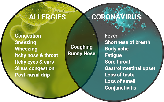 The Difference Between Coronavirus And Allergy Symptoms Bergerhenry Ent Specialty Group