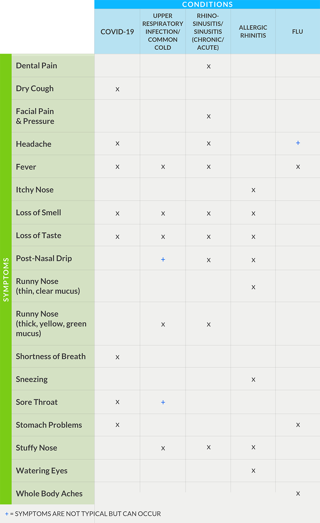 Table comparing symptoms of COVID, sinusitis, cold, allergies, flu